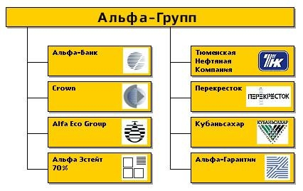 1.1 Консорциум Альфа групп