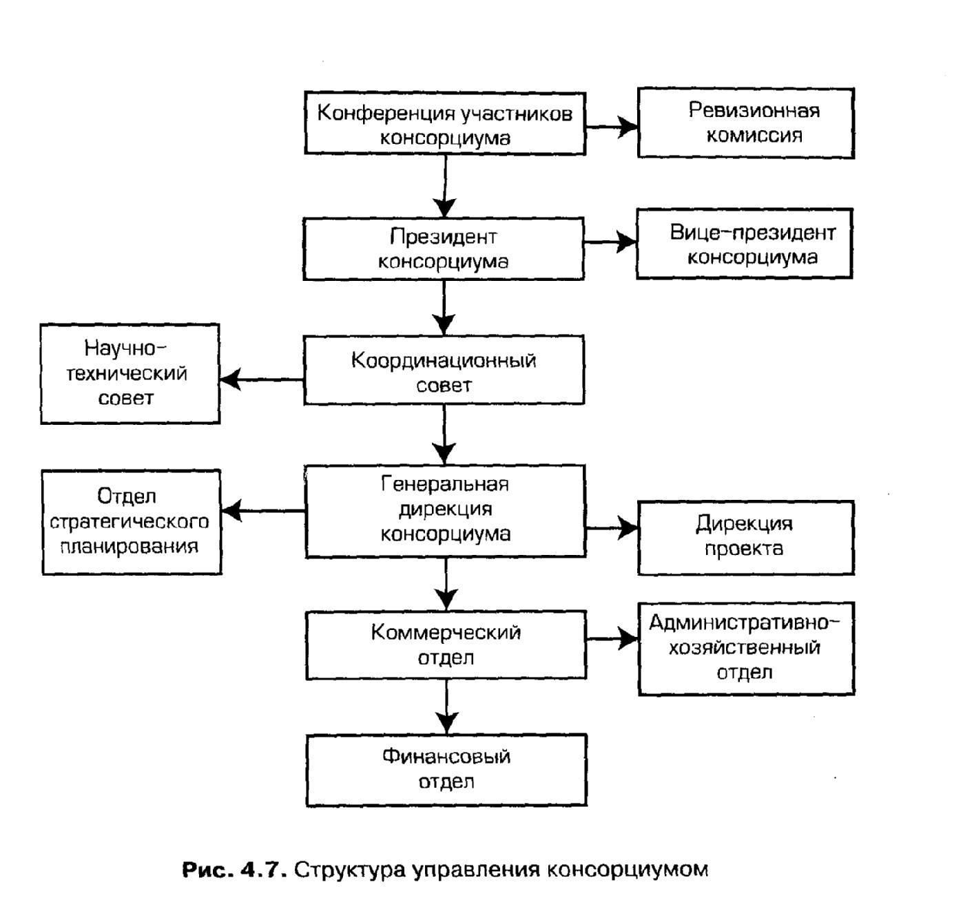 Структура управления консорциумом