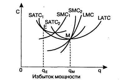 1.4 График избыток мощностей