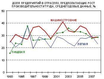 1.2 Предполагаемый рост производительности
