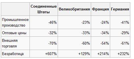 http://investments.academic.ru/pictures/investments/img778116_8_Tablitsa_Izmeneniya_ekonomicheskih_pokazateley_v_godyi_Velikoy_depressii_1929-32.jpg
