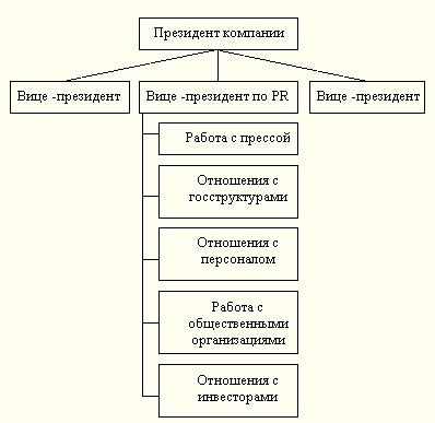 Схема президента компании
