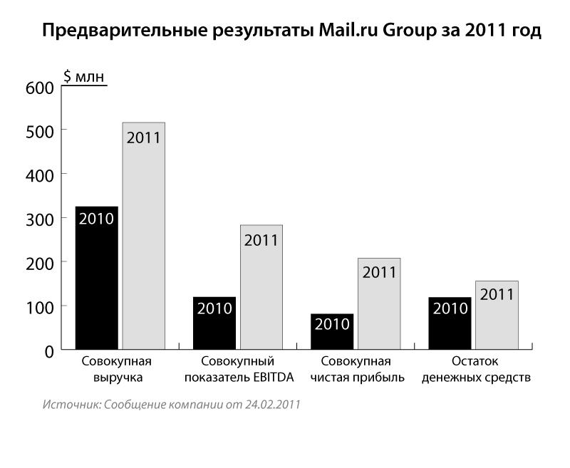 8. Mail.ru Group за 2011 год